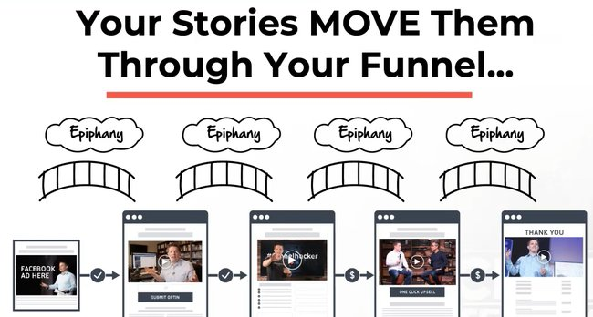 story selling secret funnels